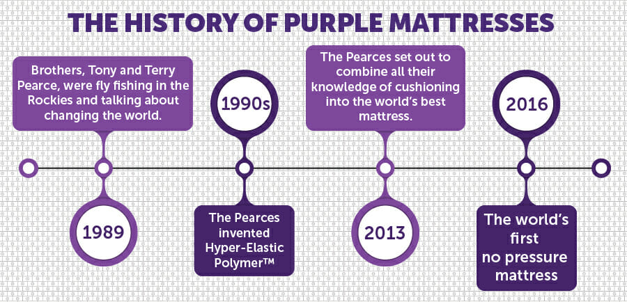 Purple Mattress History