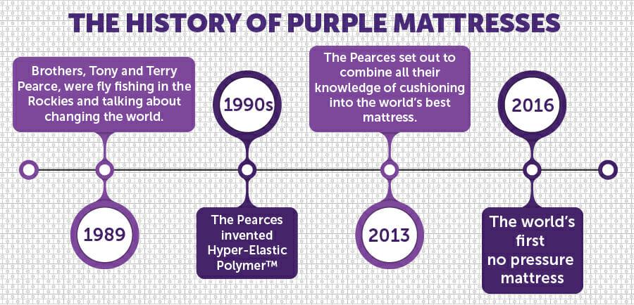 Purple Mattress History