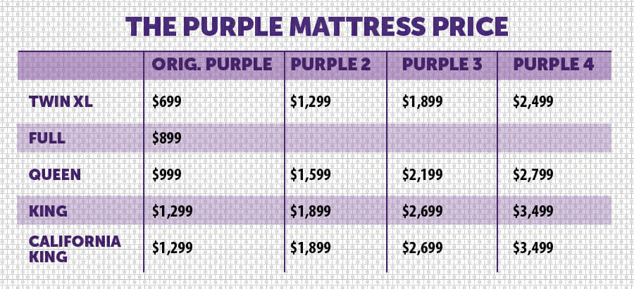 Purple Mattress Price