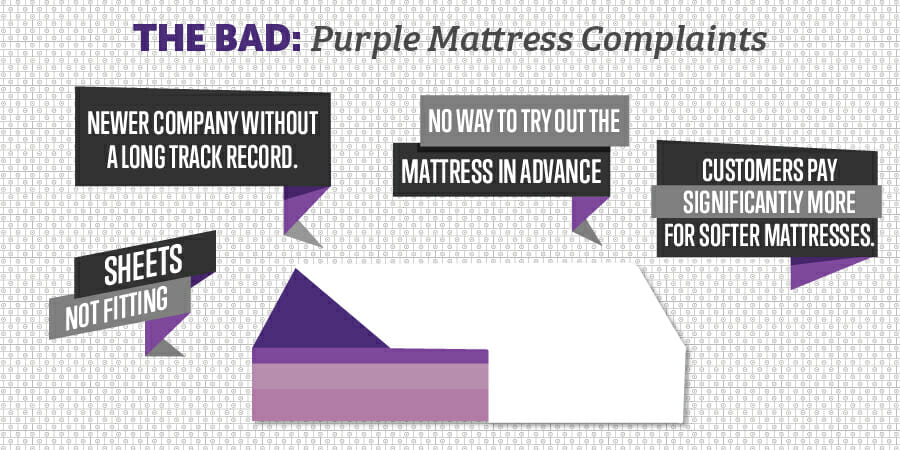 Purple Mattress: The Bad