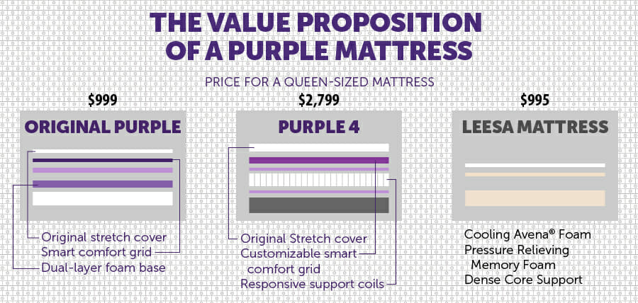 Purple Mattress Value