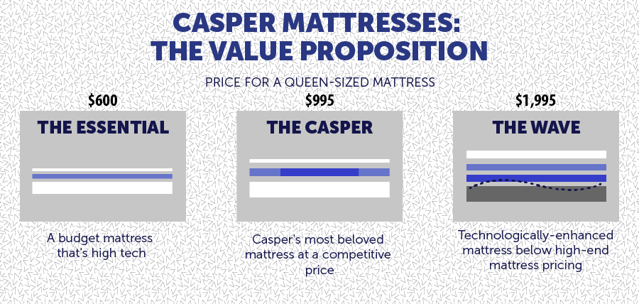 Casper Mattresses: The Value Proposition
