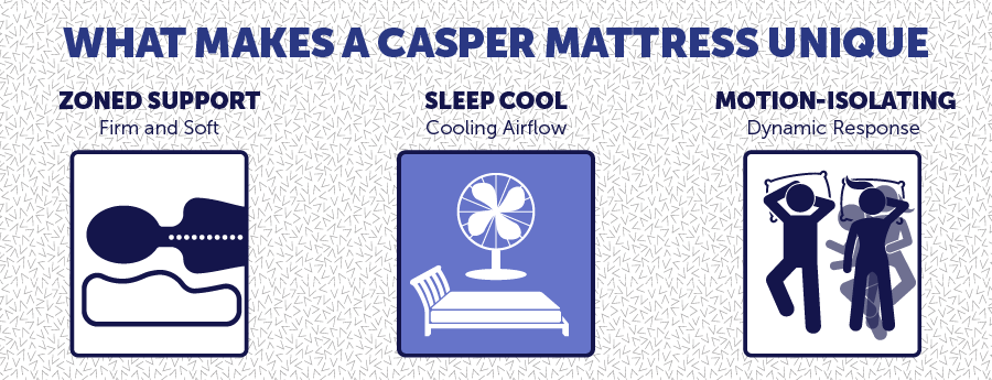 What Makes a Casper Mattress Unique