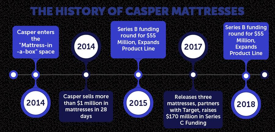 History of Casper Mattresses