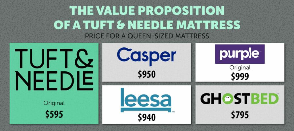 Tuft & Needle mattress value