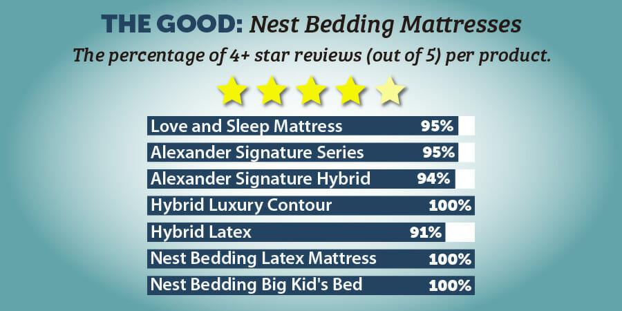 NEST mattress IGs 01