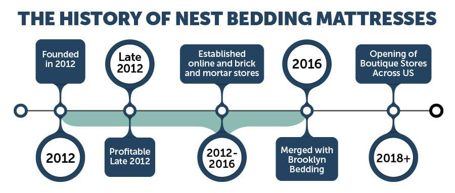 NEST mattress IGs 05