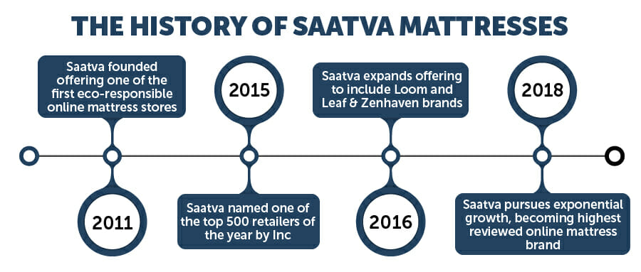 Saatva mattress IGs 06